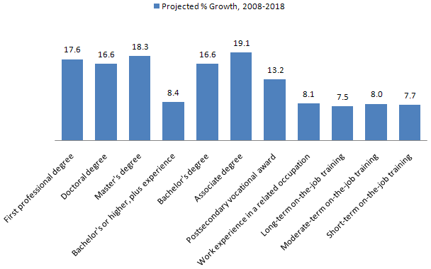 Graph: Projected Career Growth by Amount of Training