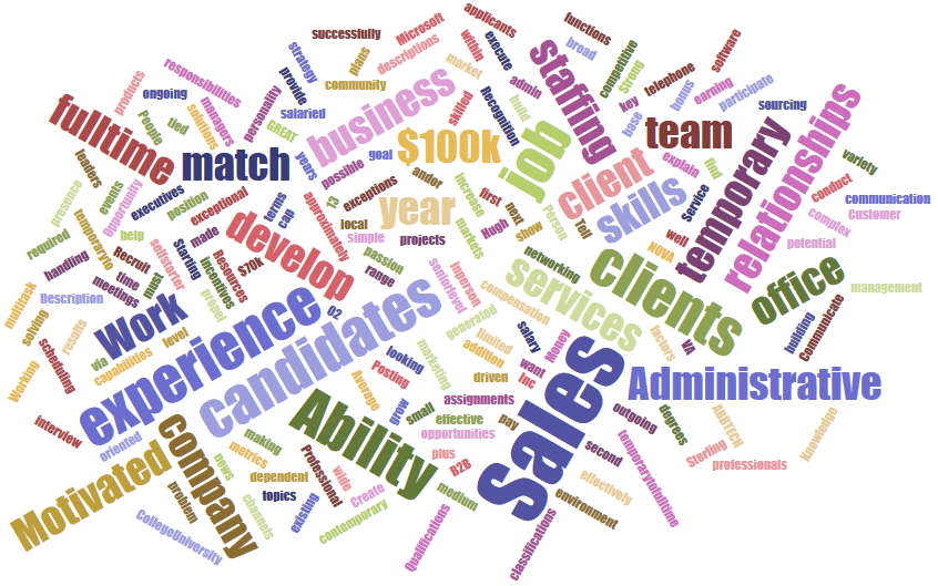 Word Cloud generated from a job posting at CollegeGrad.com