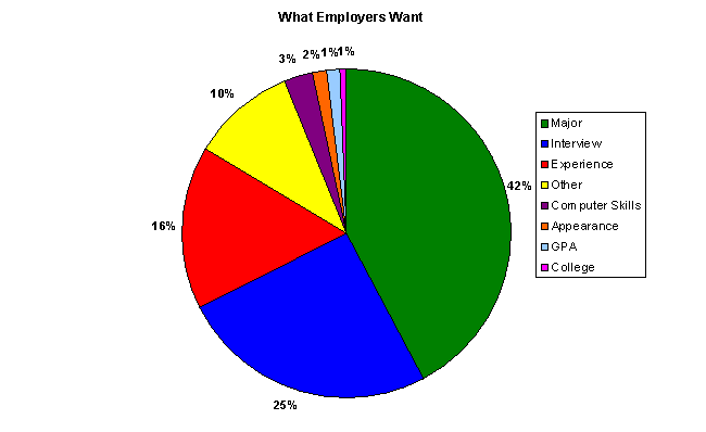 Pie Graph of Survey Results